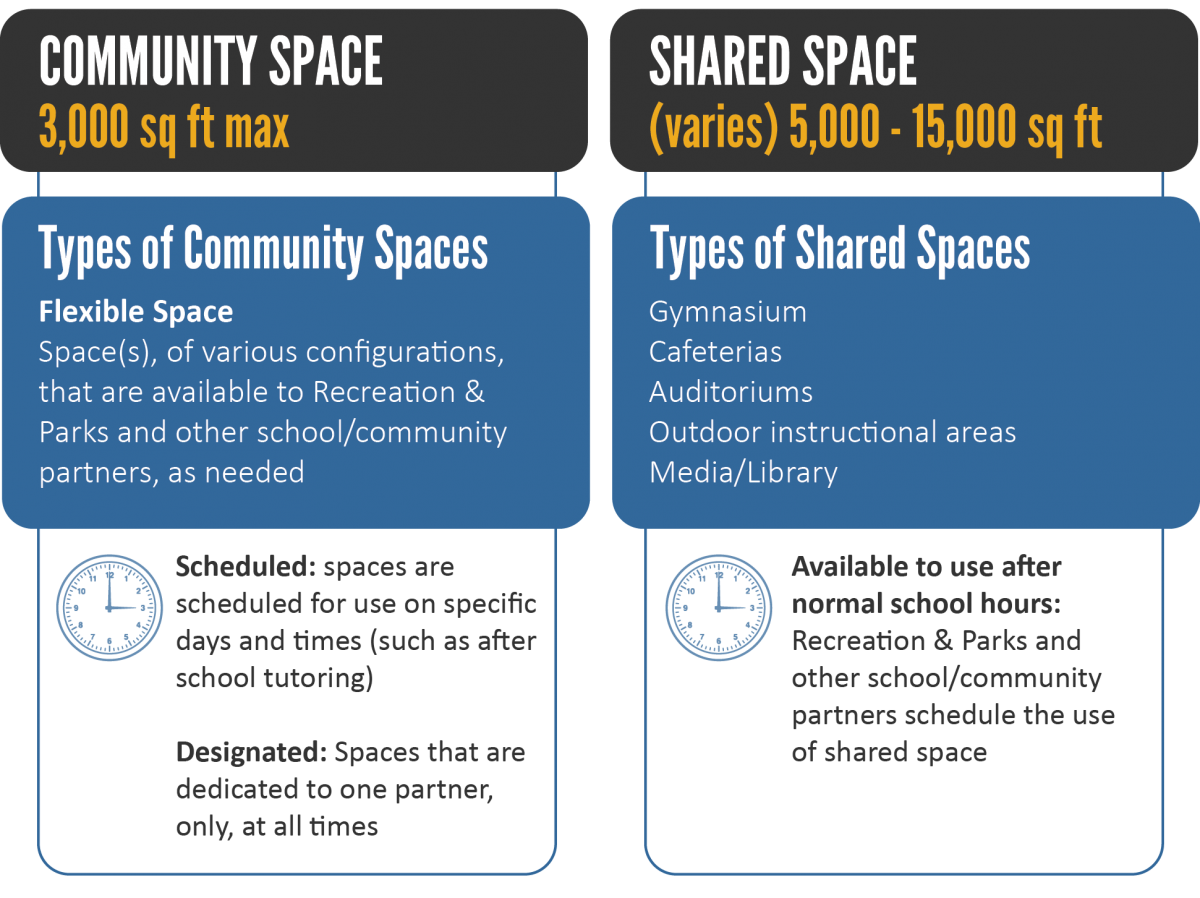Cooperative Use Space 21st Century Schools Baltimore